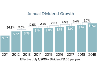 Chart of 2018 Dividend Growth